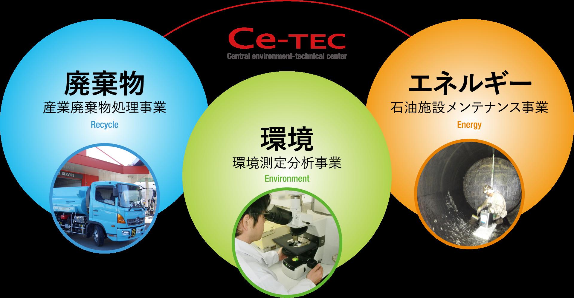 中部環境技術センターは三つの輪でお客様の抱える問題を解決します